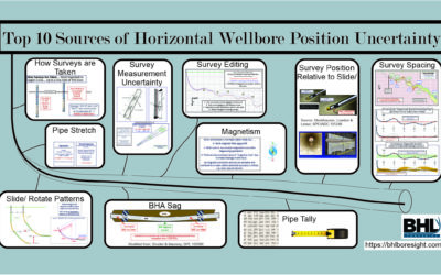 Top 10 Sources of Wellbore Positional Uncertainty