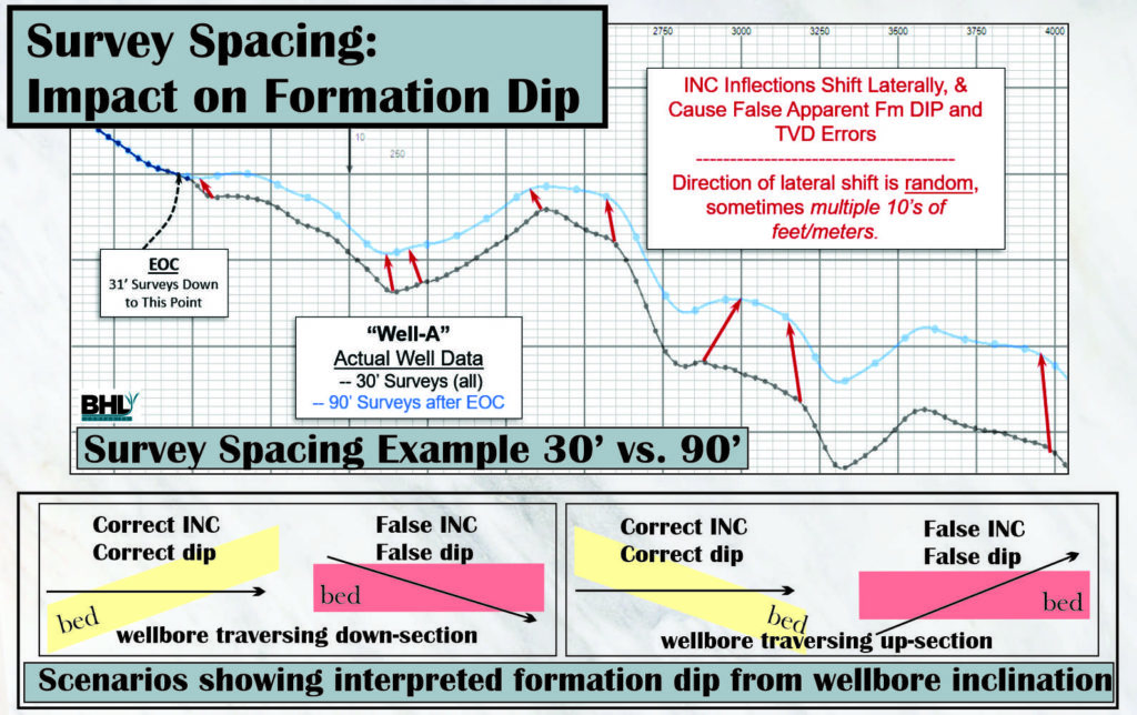 Survey Spacing Impact on Formation Dip