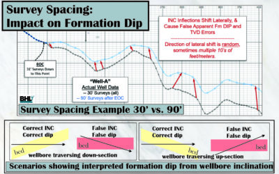 Survey Spacing Impacts on Geologic Interpretation: Part 1, Formation Dip