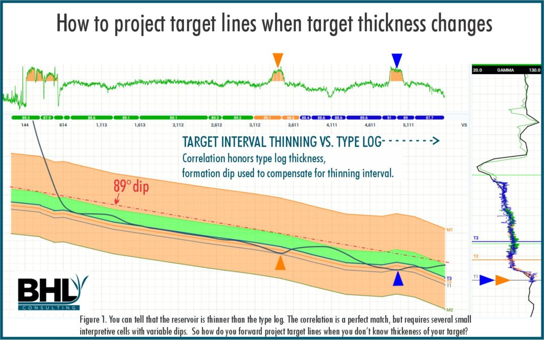 How to Project Geosteering Targets- When Target Thickness Changes